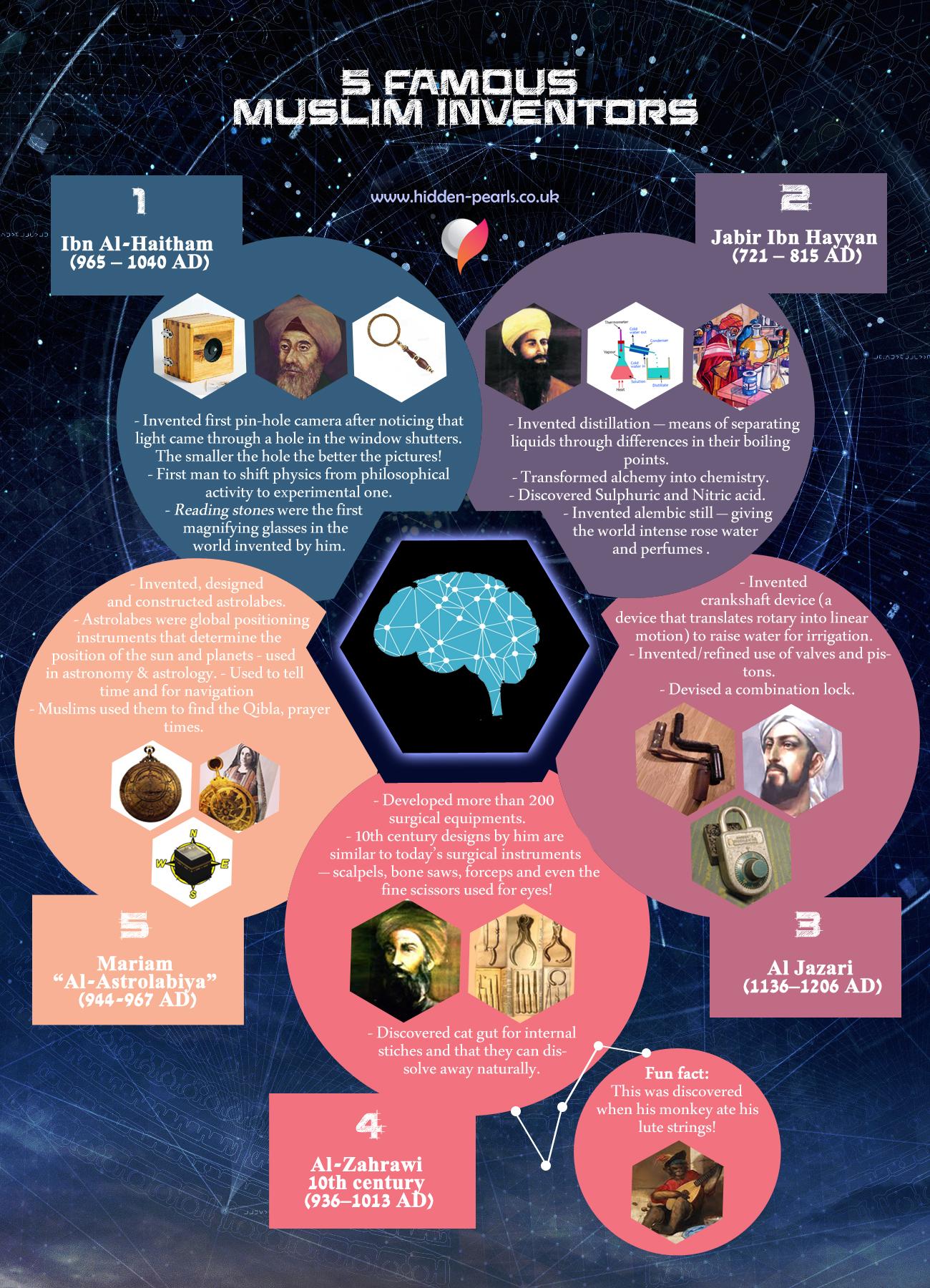 Muslim invetors infographic final